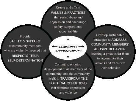 Community Accountability image; image description below the image.